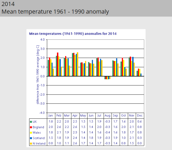 UK consistently warm 2014