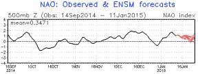 North Atlantic Oscillation + = mild/zonal