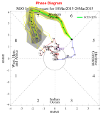 MJO phase 7 correlates with -ve NAO