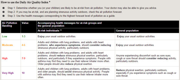 Exposure risks to air pollution