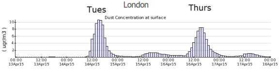 dust surface concentrations