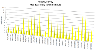 Reigate May 2015 sunshine hours