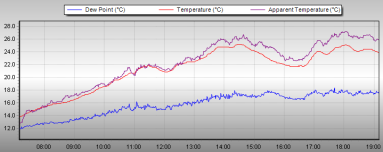 modest temperature