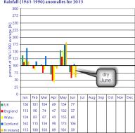2015 rainfall