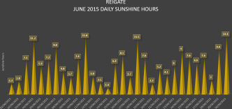 Reigate sunshine hours June 2015