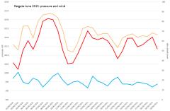 Reigate pressure and wind June 2015