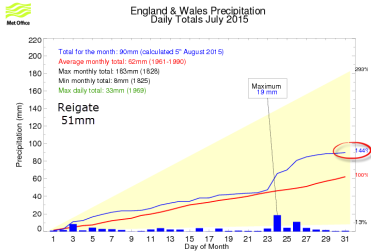 South East rainfall July 2015