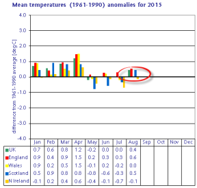 Mean temperature anomaly based on 1961-1990