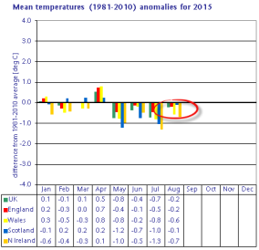 Mean temperature anomaly based on 1981-2010