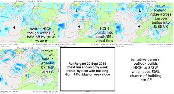 cluster models forecast run reigate