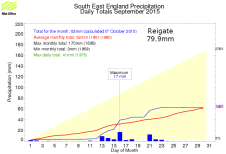 September about average rainfall in SE England