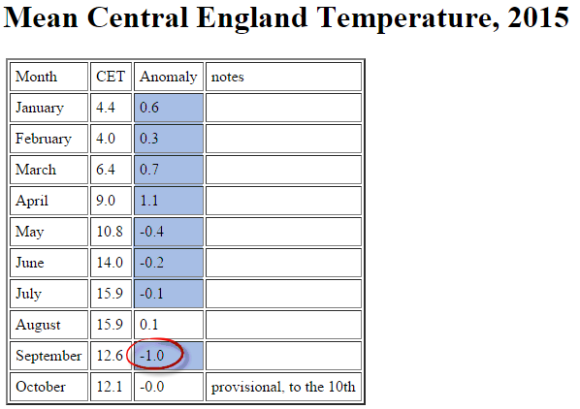 CET September 2015 below average