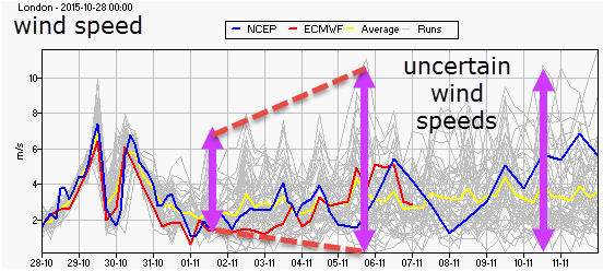 ensemble wind speed forecast