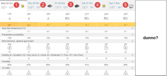 MetOffice 5 days is your lot
