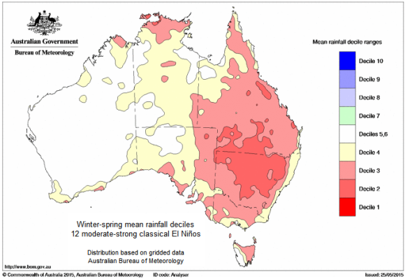 Australia: El Nino impacts