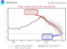 2015 Mega-El Nino forecast