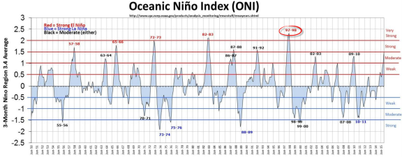 Oceanic Nino index