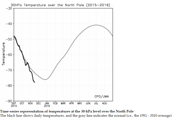 North Pole: cold temperature