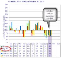 2015 rainfall anomaly pattern
