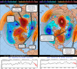 500mb action suggests changing pattern
