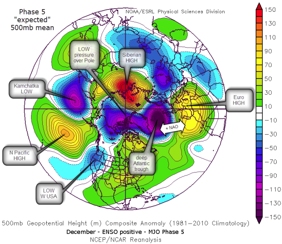 expected MJO mean 500mb pattern
