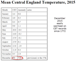 CET warmest December on record 2015