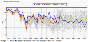 ensembles agree on cooler average temps, at least