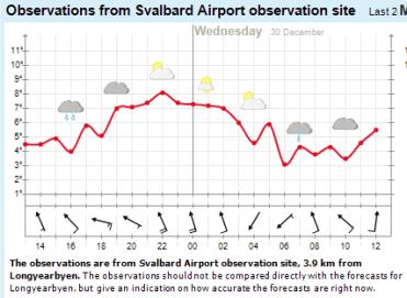 record breaking Tmas Longyearbyen airport +8.1C