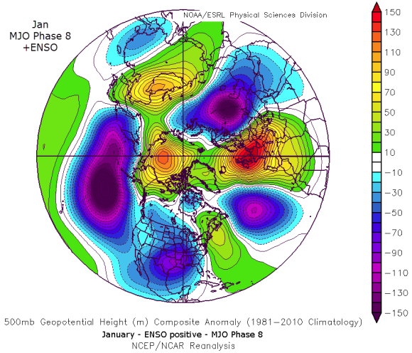 MJO Phase 8 positive ENSO