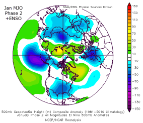 MJO Phase 2 in Jan ENSO +
