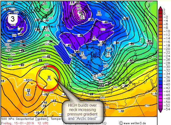 builds Atlantic high and lowers pressure in Europe