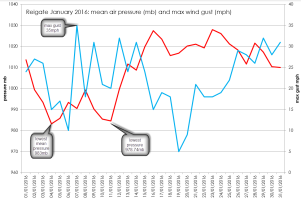 Jan 2016 wind and pressure
