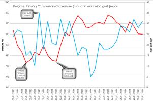Jan 2016 wind and pressure