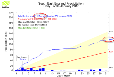 Jan 2016 SE rainfall