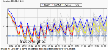 surface temps from ECM and GFS ensemble models