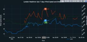 Heathrow wind speed storm katie