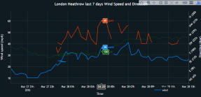 Heathrow wind speed storm katie