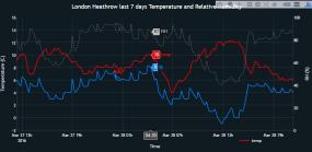 Heathrow temperature Katie