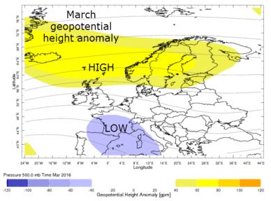 average 500mb pressure March