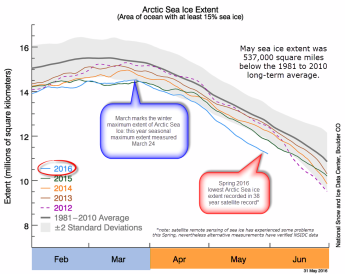 Arctic sea ice extent 2016