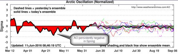 negative arctic oscillation Spring 2016