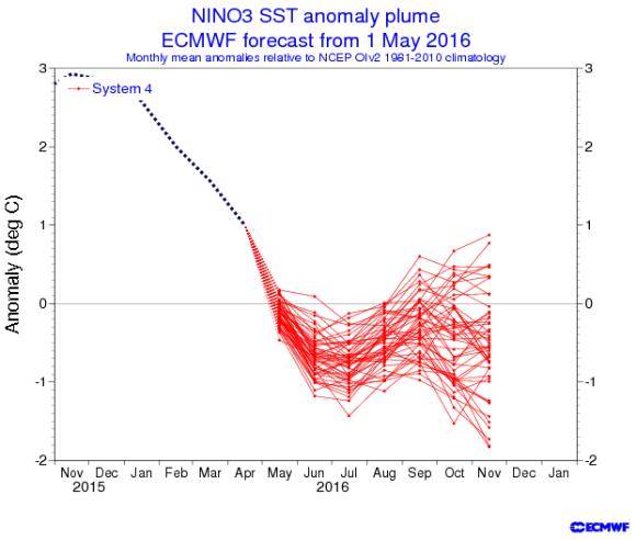 ENSO ecmwf 2016